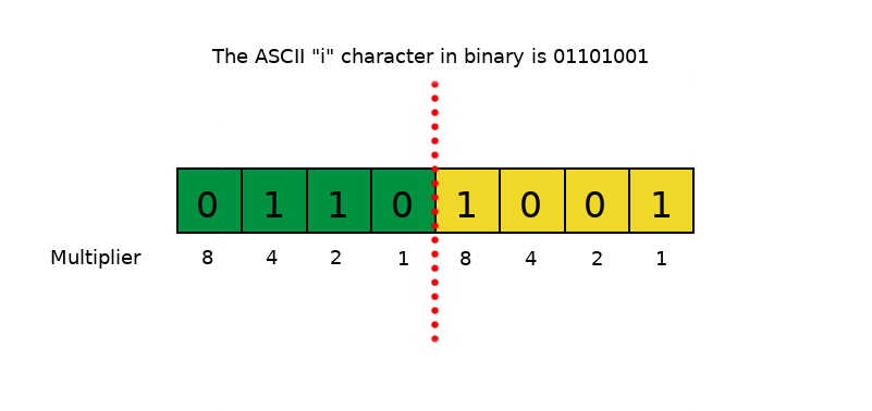 binary conversion for dummies