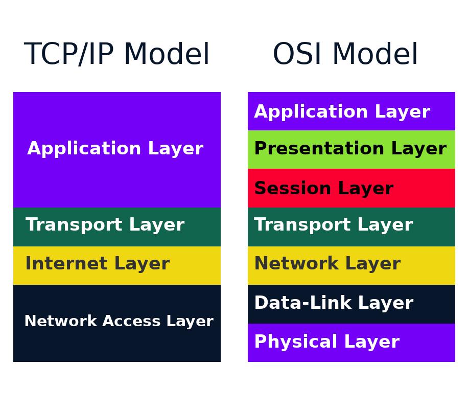 what is osi model in simple words