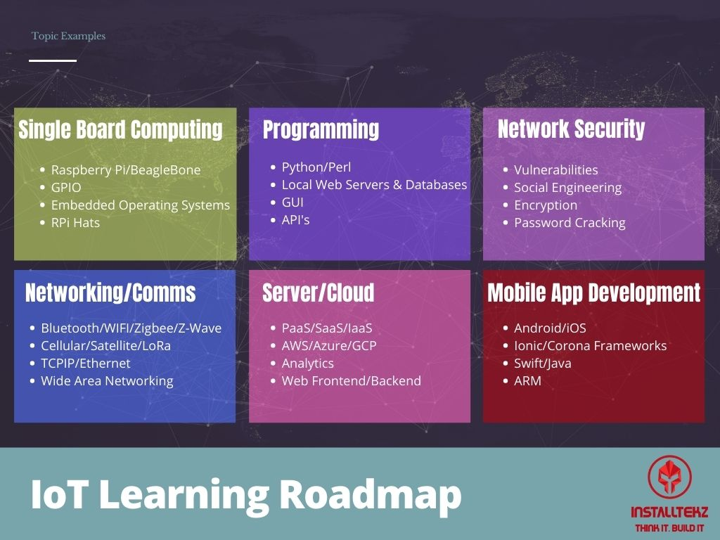 IoT_Learning_Roadmap-Examples1-img2