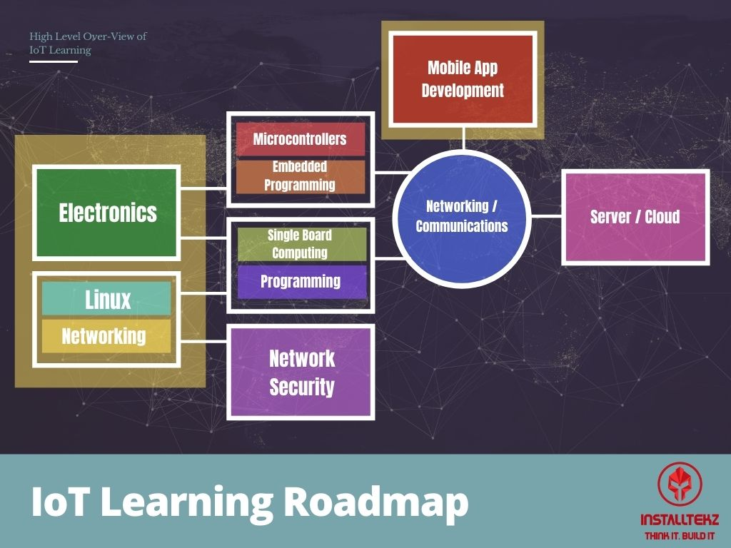 iot learning roadmap
